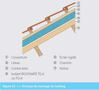 Principe d'isolation à base de panneaux EXP ou XPS. Couverture (1), liteau (2), contre-latte (3), isolant (4), plancher rampant (5), chevron (6), panne (7). © Dow Chemical Company