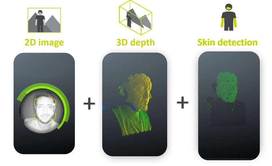 C'est la cartographie en 3D du visage qui permet de détecter s'il s'agit de peau humaine ou d'une matière autre. © Trinamix