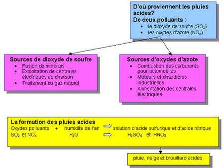 Pluies acides-schéma et réactions chimiques