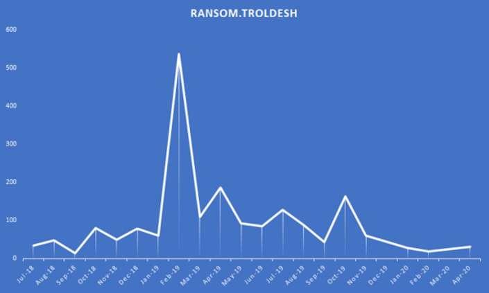 Après avoir connu un pic d'activité en février 2019, les infections au ransomware Troldesh avaient sérieusement diminué en 2020 © Malwarebytes