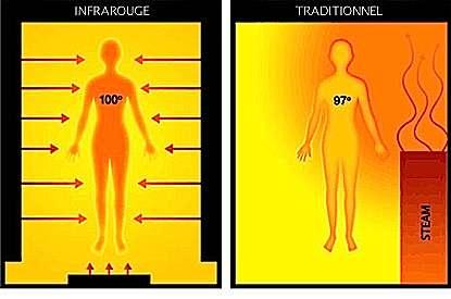 Une cabine infrarouge bien conçue diffuse sa chaleur uniformément. Par nature, un sauna traditionnel se caractérise par des différences de température importantes du sol au plafond. Valeurs indiquées en degrés fahrenheit équivalentes à 38 et 36 °C. © bullz.ca