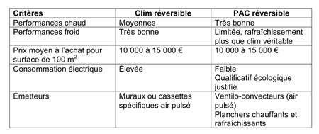 Comparaison entre une climatisation réversible et une PAC réversible. © DR