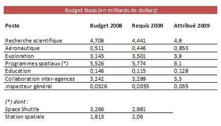 Comparaison entre le budget 2008 et le budget 2009 (requis et accordé). Document Futura-Sciences