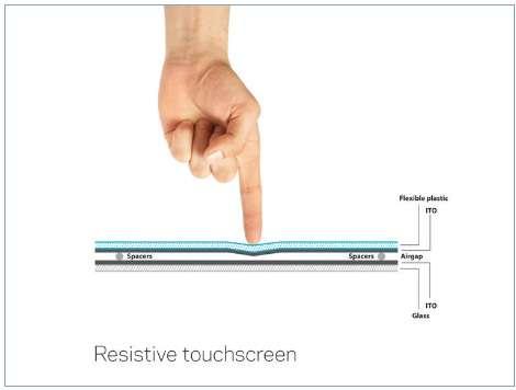 Les écrans résistifs réagissent selon la pression appliquée, permettant entre autres de facilement évaluer le poids appliqué et diversifier la réponse du système selon ces pressions. © PCPro.co.uk