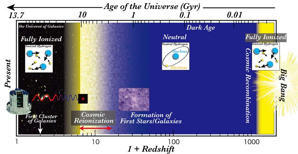 Le décalage spectral vers le rouge d'un objet cosmologique est donné par une quantité notée Z, le redshift. Sa valeur est donnée par une fonction dépendant de l'âge, et donc de la distance, de l'objet par rapport à la Voie lactée. Plus ce décalage est élevé, plus la distance nous séparant de l'objet observé, en général une galaxie, est importante. Le schéma ci-dessus retrace l'histoire de l'univers observable avec le décalage spectral en échelle logarithmique en abscisse. Avant la recombinaison cosmique, 380.000 ans après le Big Bang, l'univers observable est un plasma chaud. Pendant les âges sombres, la matière est devenue neutre sous forme d'atomes et la naissance des étoiles et des galaxies débute pour finalement réioniser partiellement le cosmos. © NAOJ