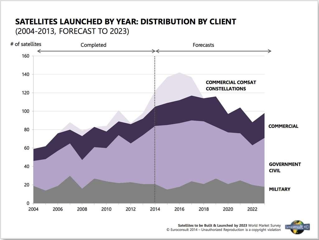 Prévision du nombre de satellite à lancer annuellement par type d'opérateurs pour la décennie 2014-2023. © Euroconsult