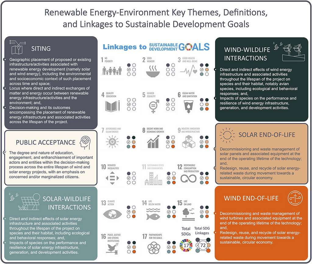 Ce tableau récapitule comment les différentes problématiques liées au déploiement des énergies renouvelables rencontrent de nombreux objectifs de développement durable établis par l'Organisation des Nations unies. © Rebecca Hernandez et al.