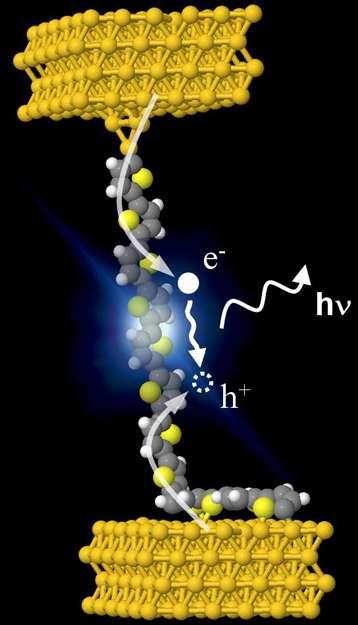 Vue d'artiste de l'électroluminescence d'un fil moléculaire de polythiophène unique suspendu entre la pointe d'un microscope à effet tunnel et une surface en or. © Guillaume Schull, IPCMS (CNRS, université de Strasbourg)