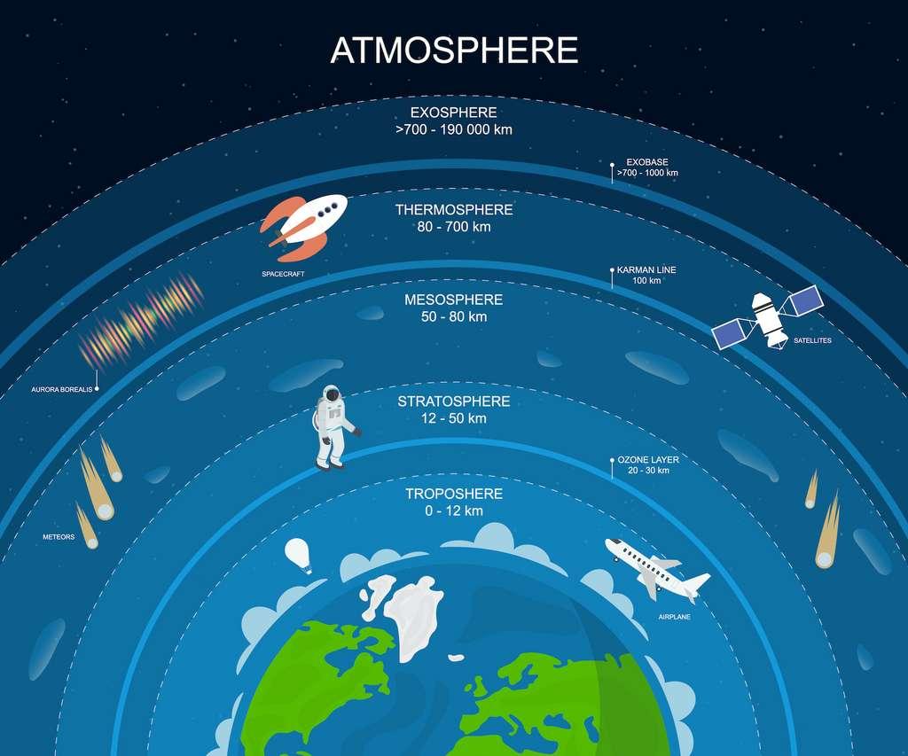 La stratosphère, située entre 12 et 50 km d'altitude, surplombe la troposphère. © bigmouse108, Adobe Stock