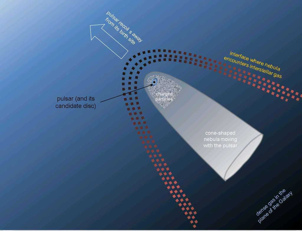 Geminga fonce à environ 200 km/s dans le disque de la Voie lactée qu'il a commencé à traverser il y a 100.000 ans. Le pulsar produit une vague d'étrave et la nébuleuse qui l'entoure s'étire en forme de cône, comme le représente ce schéma. Il y a probablement un disque d'accrétion en cours de formation autour du pulsar. © Jane Greaves, University of Cardiff