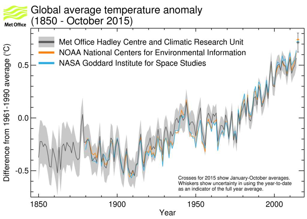 Anomalies de la température moyenne annuelle à l'échelle du Globe (par rapport à la période 1961–1990) entre 1950 et 2014, correspondant à la moyenne de trois jeux de données sur la température mondiale (HadCRUT.4.4.0.0, GISTEMP et NOAAGlobalTemp). L'anomalie pour 2015 porte sur la période janvier-octobre. Les années à Niño sont signalées en rouge, les années à Niña en bleu et les années « neutres » en gris. Les marges d'incertitude ne sont pas indiquées ; elles avoisinent 0,1 °C. © Met Office Hadley Centre