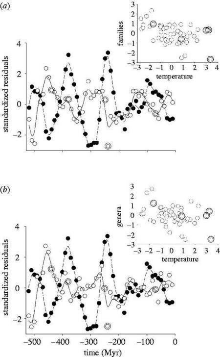Diversité taxonomique en fonction de la température (de -3 à +5 °C) sur une période de 500 millions d'années. Crédit : The Royal Society
