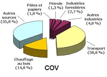 Répartition des sources d'émissions atmosphériques de composés organiques volatils (COV) en 2000 au Québec (Canada). Les COV se décomposent progressivement dans l'atmosphère notamment sous l'effet de l'ozone et de la lumière solaire. © Environnement Canada, Inventaire national des rejets de polluants, 2004