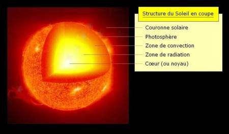Une coupe de l'intérieur du Soleil montre les importances relatives des zones radiatives et convectives. Crédit : Cnes