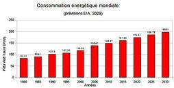Cliquez pour agrandir l'image Illustration 2: Consommation énergétique mondiale en PWh (1PWh = 1015Wh). EIA, International Energy Outlook 2009, http://www.eia.doe.gov/oiaf/ieo/index.html