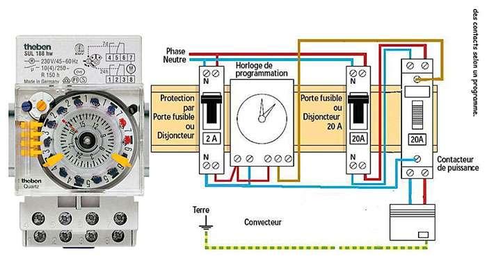 L'horloge programmable (ci-dessus analogique) est connectée à un contacteur de puissance. Il s'agit d'un relais capable de supporter toute la puissance demandée (4500 W en 20 A, 6900 W en 30 A…) par le circuit de chauffage ou autre, ce que l'horloge ne peut pas. Faute d'un relais de puissance, elle grille ! © Theben et electrotechnique-fr.com