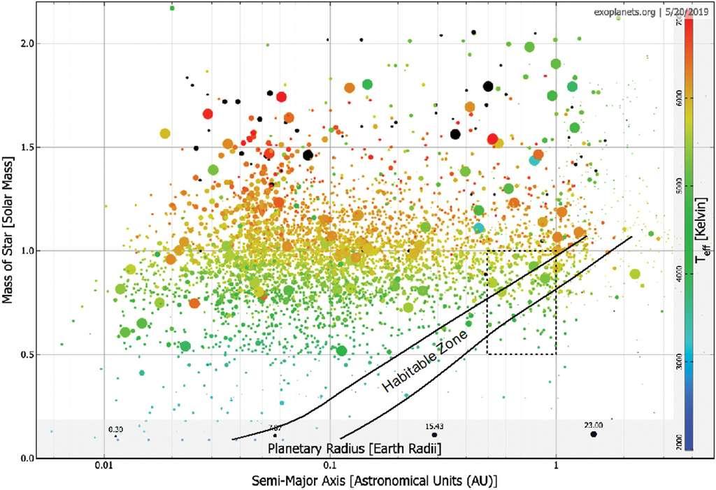 La distribution de ces 4.500 exoplanètes révèle que nombre d'entre elles se situent dans une zone habitable. Leur température (en Kelvins) est indiqué par le gradient de couleur. © Dirk Schulze-Makuch, René Heller et Edward Guinan