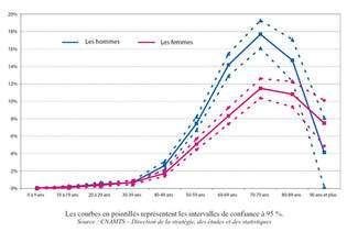 Prévalence du diabète traité par antidiabétiques oraux et/ou insuline, en France métropolitaine, en 2005 chez les personnes relevant du régime général de l'Assurance maladie. Le diabète se déclenche généralement vers 40 ans. © CNAMTS, direction de la stratégie, des études et des statistiques