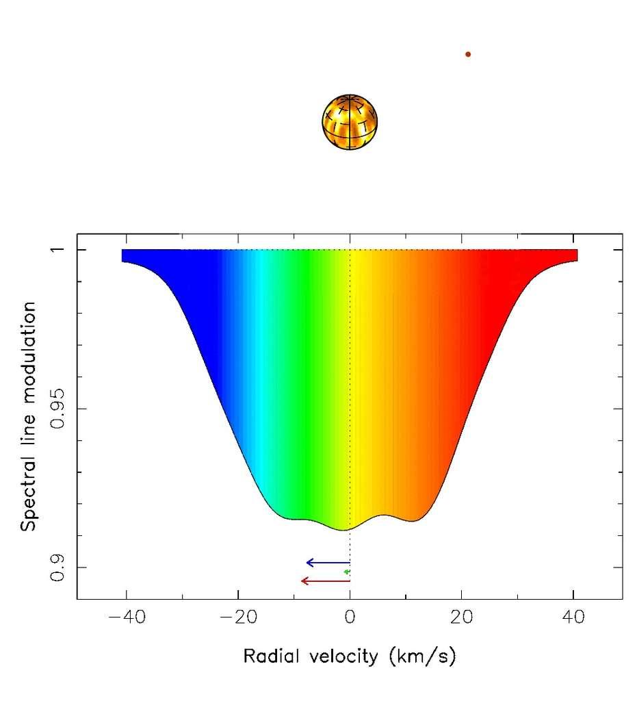 Les distorsions du spectre lumineux induites par l'activité de l'étoile (flèche bleue) et par sa planète (flèche verte). La flèche rouge montre les deux effets combinés. L'effet est amplifié d'un facteur 20. Voir l'animation ici (68 Mo). © Jean-François Donati