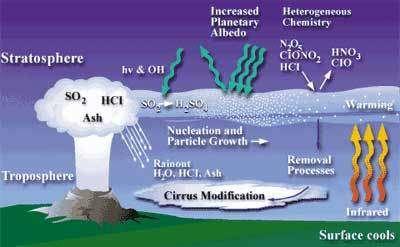 Après une éruption volcanique, de grandes quantités d'anhydride sulfureux (SO2), d'acide chlorhydrique (HCl) et de cendres sont répandues dans la stratosphère. Dans la plupart des cas, l'HCl condense avec de la vapeur d'eau et est expulsé sous forme de pluie du nuage volcanique. Le SO2 est quant à lui transformé en acide sulfurique qui condense rapidement, produisant des particules d'aérosol qui subsistent dans l'atmosphère pendant de longues périodes. Crédits : NASA/LaRC