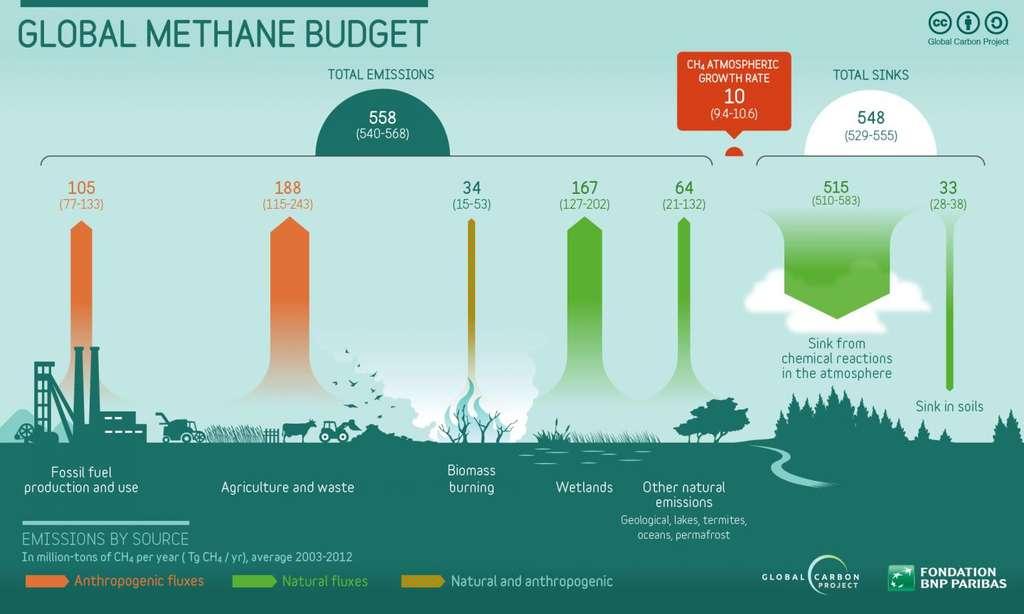 Ce schéma montre les principales sources d'émission de méthane dans l'atmosphère. En orange, celles d'origines anthropiques et en vert, celles d'origines naturelles. L'agriculture et les déchets comptent pour 188 millions de tonnes par an, les énergies fossiles, pour 105, la combustion de biomasse pour 34, les terres humides pour 167 et les autres émissions naturelles, pour 64. Les réactions chimiques qui ont lieu dans l'atmosphère permettent de transformer 515 millions de tonnes de méthane par an et les sols, d'en absorber 33. © Global Carbon Project of Future Earth