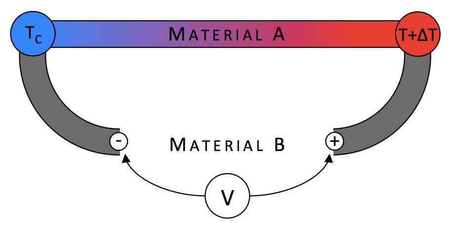 L'effet Seebeck exploite la différence de température entre deux matériaux de conductivité différente, ce qui génère un courant électrique entre les deux bornes. © Nist