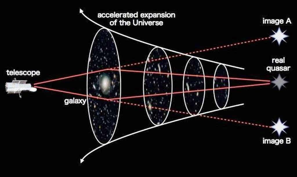 Du fait de l'expansion de l'espace, la probabilité d'observer un quasar dédoublé par un effet de lentille gravitationnelle change en fonction du décalage spectral de la région où se trouve ce quasar. Cette probabilité est influencée par le contenu en énergie noire du cosmos. © Kavli Institute for the Physics and Mathematics of the Universe