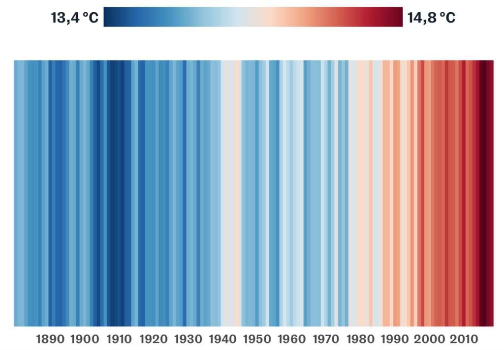 Évolution de la température moyenne par année à la surface de la Terre de 1880 à 2018. © Service Copernicus changement climatique, NOAA