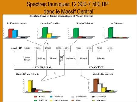 Cliquez pour agrandir Fig.12 - Spectres fauniques des sites du Magdalénien final, de l'Epipaléolithique et du Mésolithique (Fontana, 2000b, 2000c, 2003 ; d'après Pasty et al., 2002)
