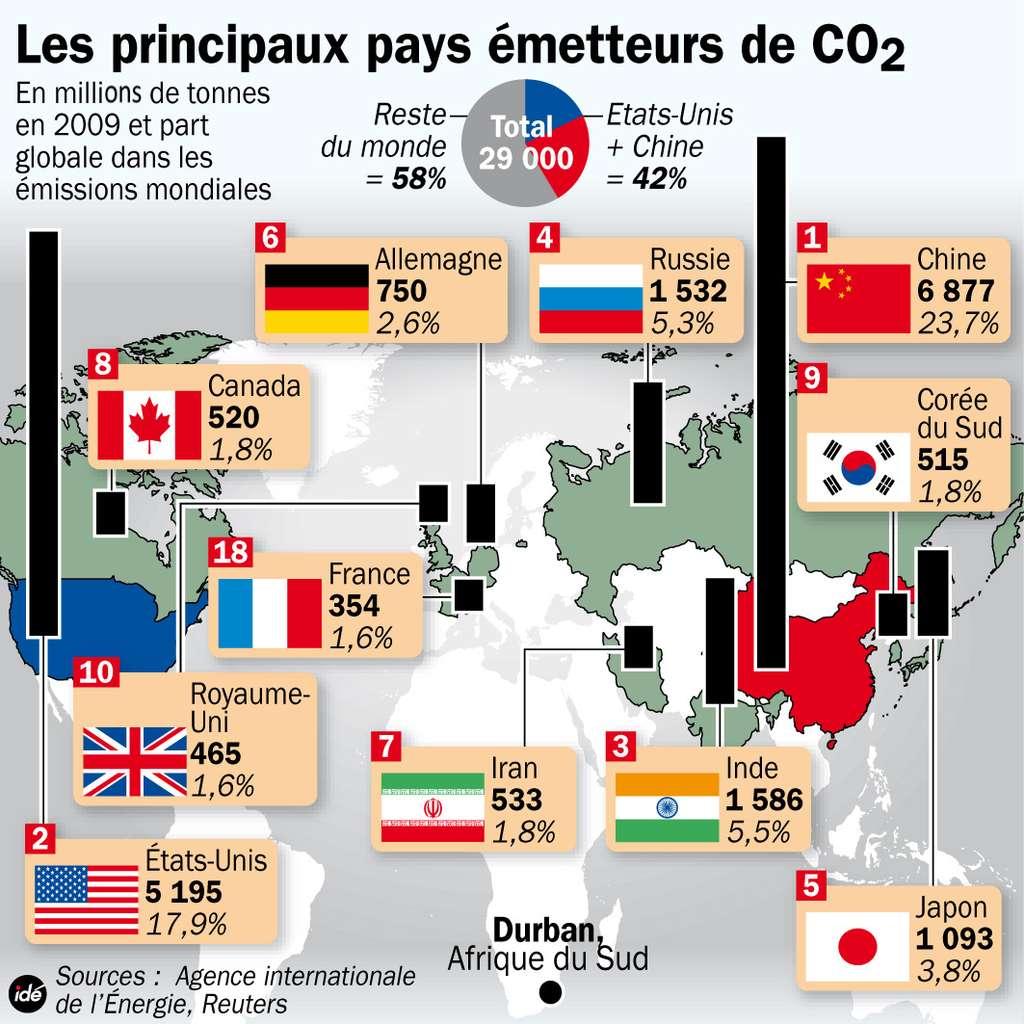 Panorama des principaux pays émetteurs de CO2 (sur la base de données datant de 2009). Pour l'année 2011, la Chine et les États-Unis étaient encore en tête. © Idé
