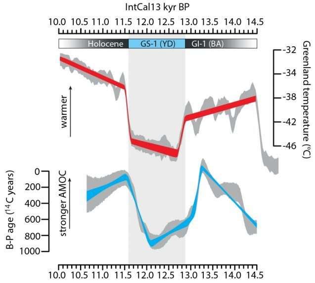 L'étude montre que des changements sont apparus dans la puissance de l'AMOC (en bleu) des centaines d'années avant des changements brusques de températures au Groenland (en rouge). La colonne grise symbolise la dernière grande vague de froid. © Francesco Muschitiello et al., université de Columbia