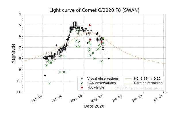 La courbe de luminosité de la comète Swan de mi-avril à fin mai 2020. © COBS