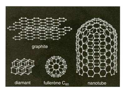 Fig 4 : les différentes structures connues du carbone depuis la découverte des fullerènes.