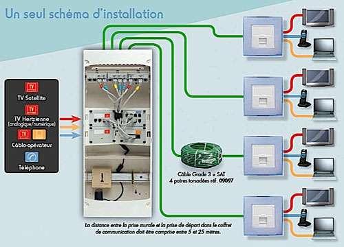 Schéma d'installation du réseau de communication. © Arnould