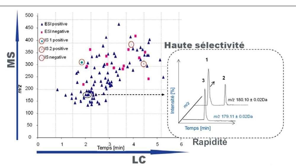 L'analyse par chromatographie en phase liquide (« liquid chromatography », LC) ultraperformante, couplée à la spectrométrie de masse (« mass spectrometry », MS), permet d'obtenir des spectres en 2D ou 3D qui facilitent leur exploitation. © DR