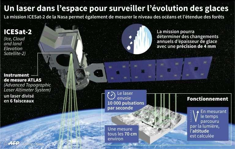 Infographie : un laser dans l'espace pour surveiller l'évolution des glaces. © Simon Malfatto, AFP