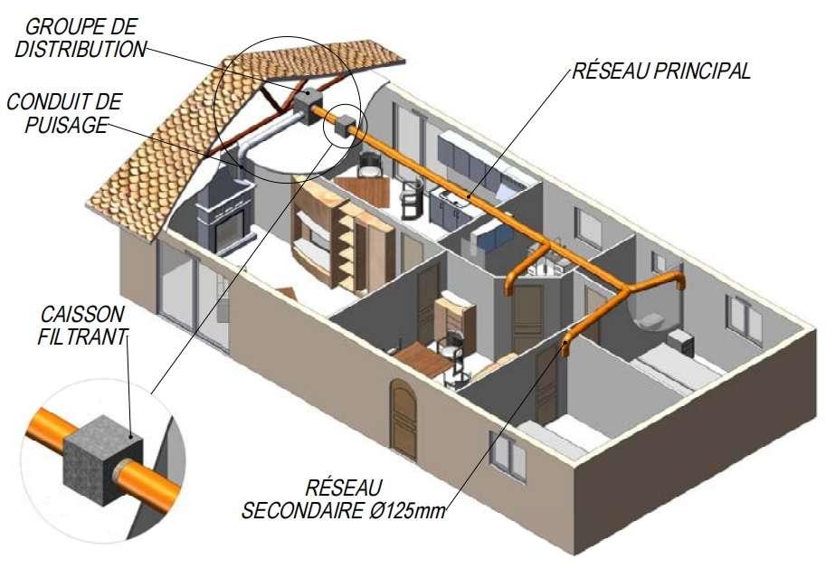L'installation d'un système de distribution d'air chaud s'apparente à celui d'une VMC. Raccordés au conduit de puisage, le groupe de distribution, puis le caisson filtrant sont positionnés dans les combles perdus. L'air filtré débouche dans les différentes pièces via des bouches de soufflage raccordées au réseau de gaines isolées. © Edilians