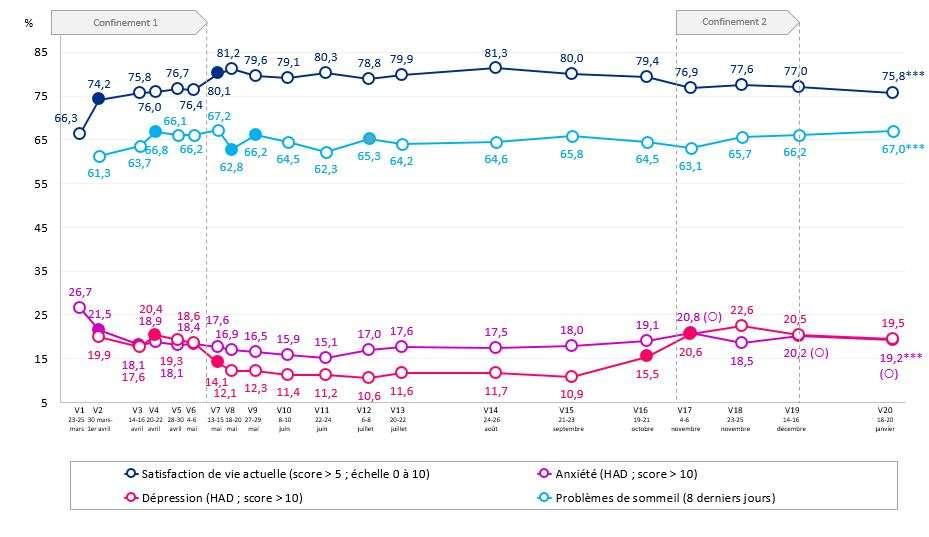 Évolution des troubles mentaux dans la population française entre mars 2020 et janvier 2021. © Santé Publique France