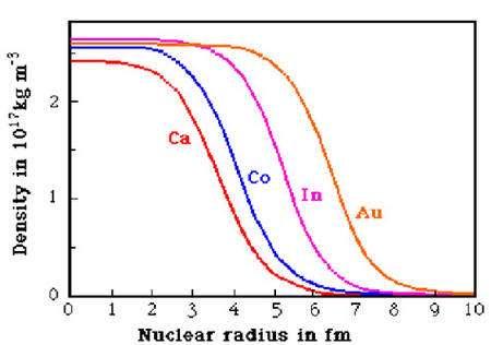 Rayons de quelques noyaux