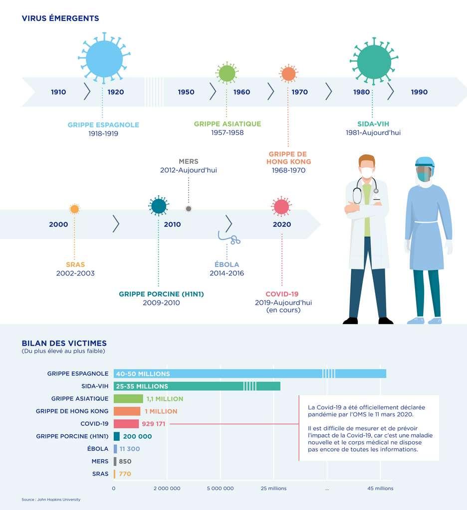 Les dernières grandes épidémies virales qui ont touché l'humanité et le bilan des victimes. © Leem