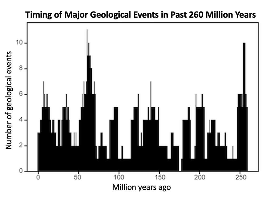 Des scientifiques de l'université de New York (États-Unis) ont fait apparaître un cycle de 27,5 millions d'années dans l'activité géologique de la Terre. Il se matérialise sous la forme de pics sur cette courbe qui montre le nombre d'événements majeurs sur les 260 derniers millions d'années. © Université de New York