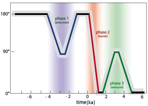 Illustration schématique des 3 phases (précurseur, renversement de polarité et rebond) du processus de l'inversion des pôles magnétiques. Le temps en abscisse est en milliers d'années et en ordonnée est portée la direction du champ. © Valet et al.