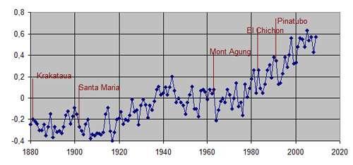 Figure 5. Évolution de la moyenne annuelle de la température globale depuis 1880 et principales éruptions volcaniques (données GISS). © Yves Fouquart