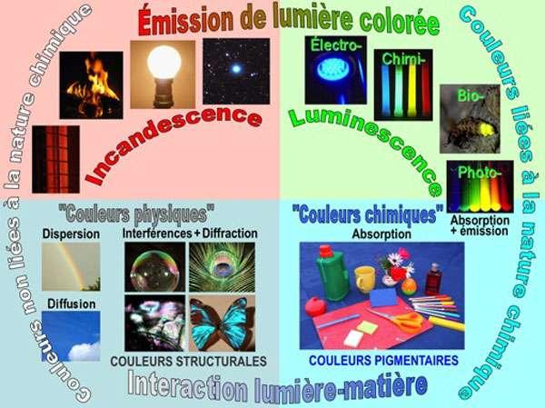 Les couleurs proviennent soit d'une émission de lumière colorée (incandescence, luminescence), soit d'une interaction de la lumière avec la matière (« couleurs physiques » et « couleurs chimiques »). © B. Valeur, dessin exclusif, toutes reproductions interdites