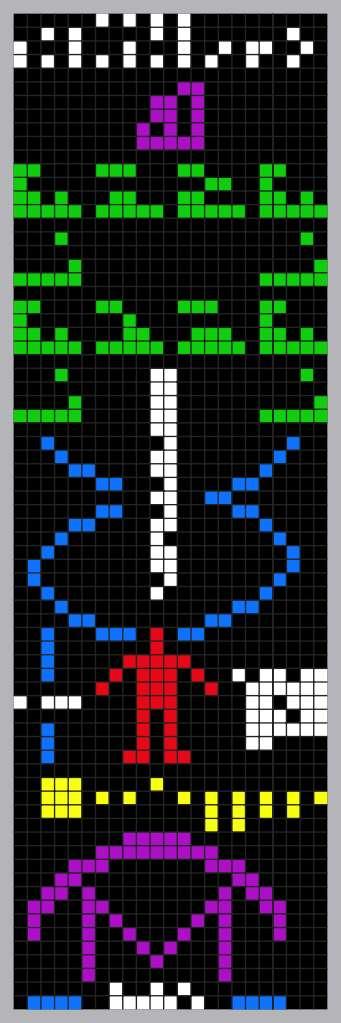 Ici en couleur pour plus de clarté, le message d'Arecibo contient, de haut en bas : les chiffres de 1 à 10 (en blanc) ; les numéros atomiques des éléments constitutifs de l'ADN (en mauve) ; les formules des sucres et des bases des nucléotides de l'ADN (en vert) ; le nombre de nucléotides de l'ADN ainsi qu'un croquis de la double hélice (en blanc et bleu) ; le croquis d'un humain (en rouge), la taille d'un individu moyen (en blanc et bleu) et le nombre d'humains sur Terre (en blanc) ; un croquis du système solaire précisant que le message provient de notre planète (en jaune). Enfin, tout en bas, est représenté le radiotélescope d'Arecibo (mauve, bleu et blanc). © Anne Nordmann, Wikimedia Commons, CC By-SA 3.0