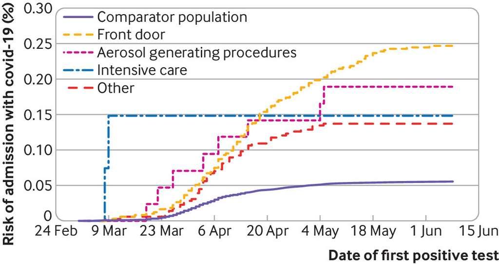 Le risque d'être hospitalisé à cause de la Covid-19, selon le poste occupé par les soignants. © British Medical Journal