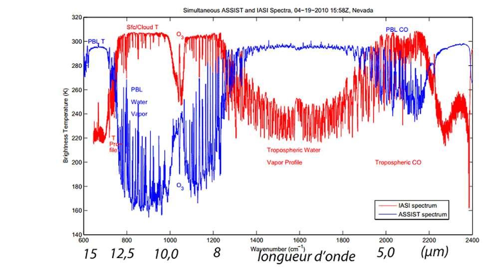 Dépendance spectrale de la température déterminée par un spectroradiomètre depuis l'espace (courbe rouge, instrument IASI) et depuis la surface (courbe bleue). © YONGXIAO JIAN, DP