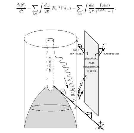 Diagramme d'espace-temps de la formation d'un trou noir par effondrement d'une étoile (en gris) passant sous l'horizon de celui-ci (lignes verticales). Notez le basculement de l'inclinaison des cônes de lumière. Le rayonnement Hawking n'est cependant pas complètement thermique pour un observateur à l'infini car au delà de l'horizon existe une barrière de potentiel décrite par le facteur Gammal exprimant la réflexion d'une partie du rayonnement vers l'horizon (Crédit : Thibault Damour).