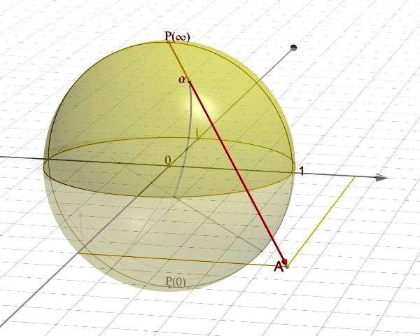 Projection stéréographique faisant correspondre au point α de la sphère de Riemann le point A du plan. Le point à l'infini est mis en correspondance avec le point P. © Jean-Christophe BENOIST, Wikipédia