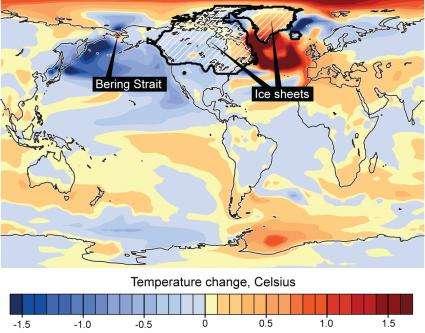 La fermeture du détroit de Béring et le climat mondial. Lorsque les calottes glaciaires s'étendent, le niveau des eaux baisse jusqu'à la cote des zones peu profondes du détroit de Béring, ce qui provoque sa fermeture. Le flux d'eau peu salée du Pacifique nord ne peut alors plus pénétrer dans les eaux plus salées de l'Atlantique. Les courants en sont altérés, ce qui provoque un afflux des eaux chaudes des tropiques dans l'Atlantique nord, lequel se réchauffe (zone rouge foncée). Les calottes glaciaires, réchauffées à leur tour, fondent et modifient le climat et le niveau des mers sur toute la planète. © Nature, modifié par Ucar